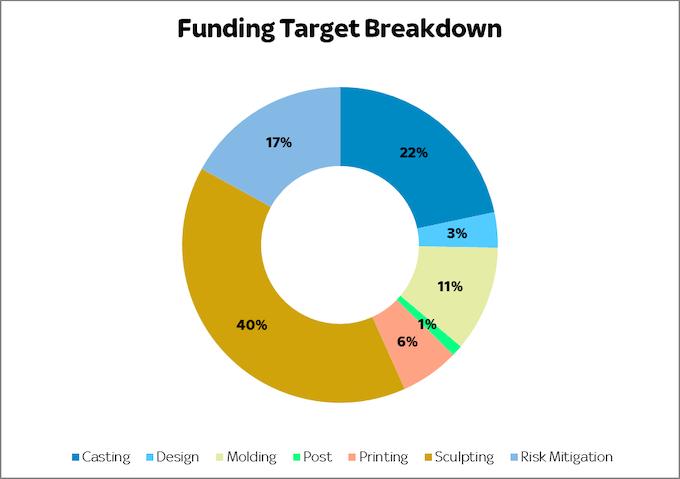 Funding Costs Breakdown