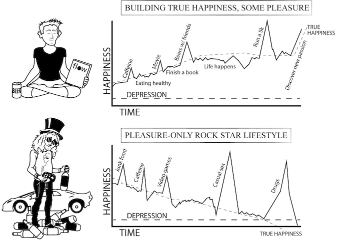 The Millennial's Guide to Making Happiness Volume I by
