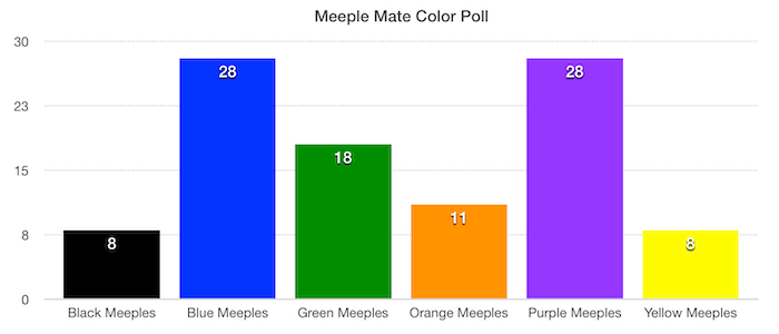 The polls are in!