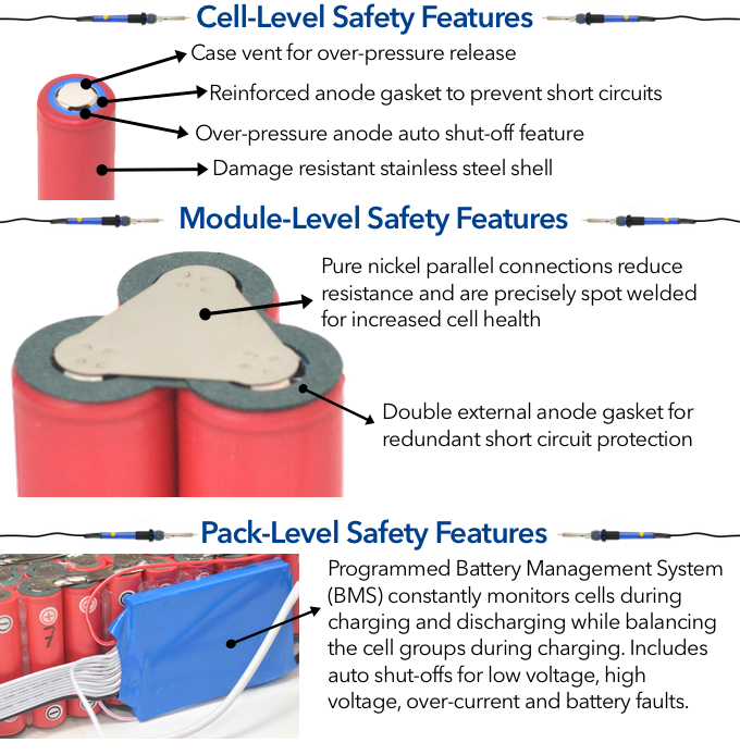 Maker Batteries incorporate three levels of safety features