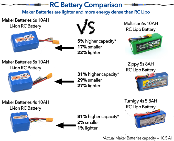 Comparison between Maker Batteries and RC lipo batteries