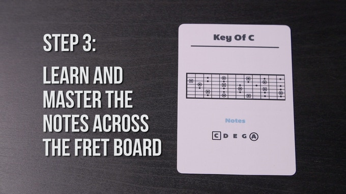 The fretboard maps will show all the notes on your fretboard in the key that you have slected. The [square] notes are the root notes that you are playing in. The [circle] notes are the relative minor notes in the key that you have selected.