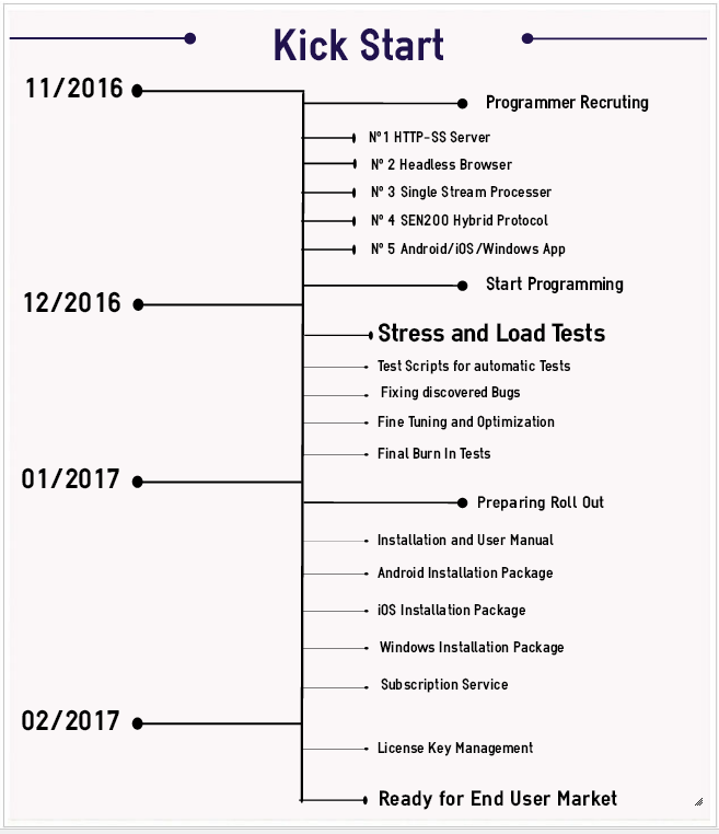 Time Line for Production Version