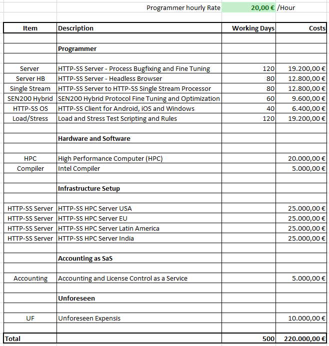 Detailed Cost Calculation for Production Version