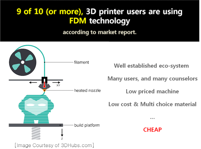Introduction to FDM/FFF technology