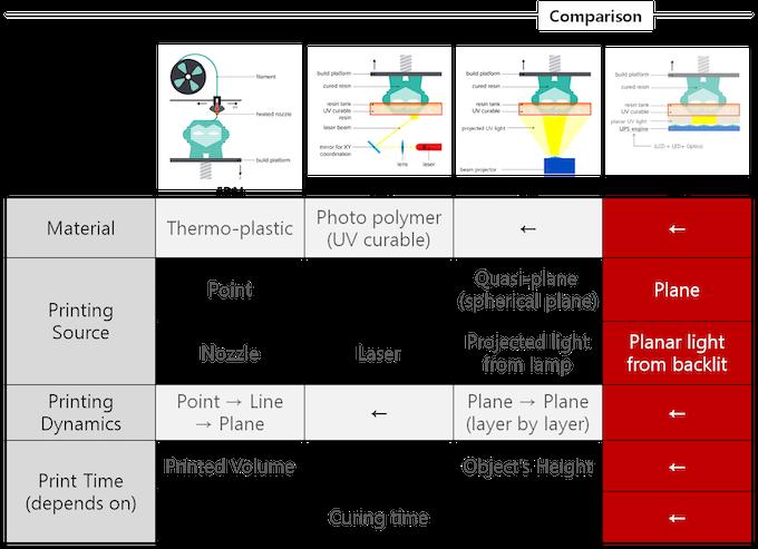 3D Printing Technology : FDM, SLA, DLP and LIPS