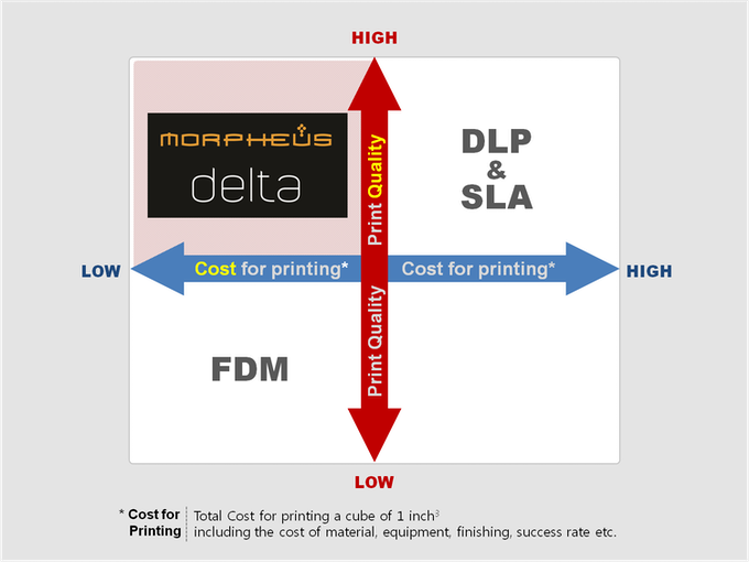 MORPHEUS delta creates a new category; Low Cost. High Quality.