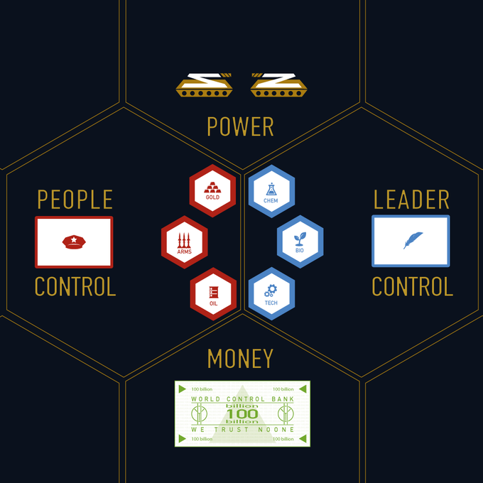 The Elements of Control