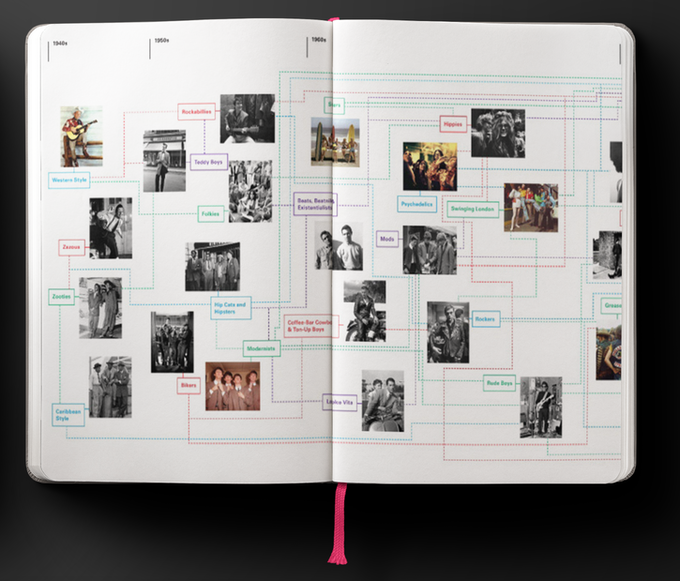 A sneak peak at the Subculture timeline