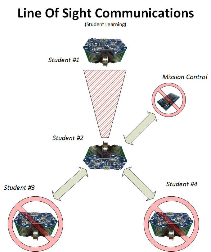 Classroom Team Collaboration