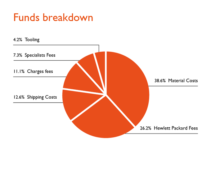 Funds breakdown showing where the money would be spent, when our fund target is met.
