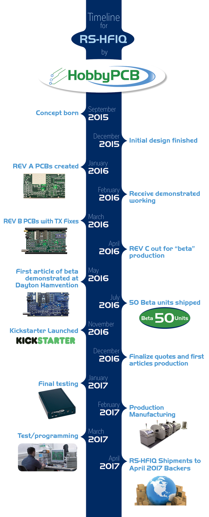 Rs Hfiq 5w Software Defined Radio Sdr Tranceiver By Hobbypcb Llc Simple Shortwave Transmitter Eeweb Community Repairs And User Support This Campaign Is To Help Us With A Sizable Production Run Which Will Allow Meet The Anticipated Demand For An