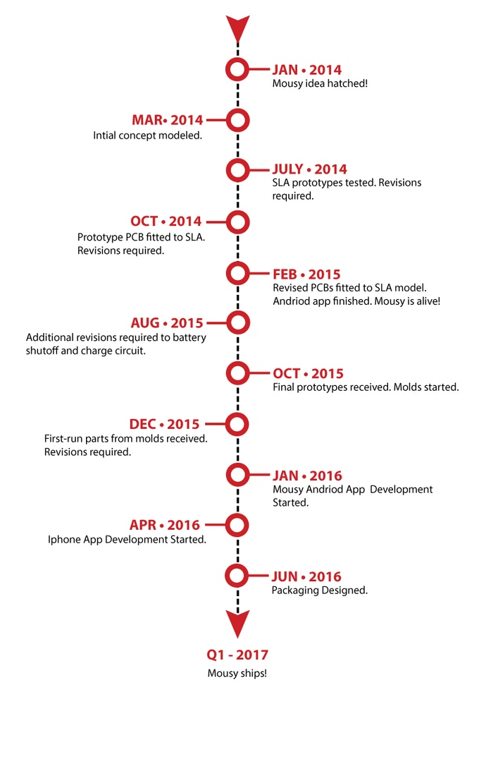 Mousy Development Time Line