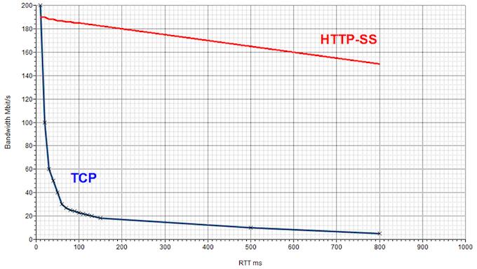 Latency to Bandwidth Dependency