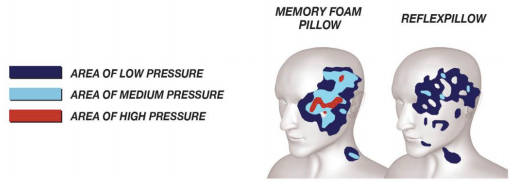 Reflexpillow Changing The Way You Sleep Forever By Noel