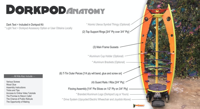 What Makes up a Dorkpod Kit