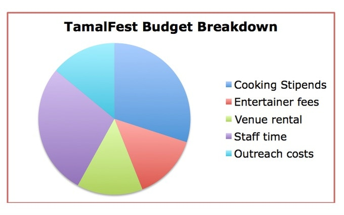 Here's a percentage breakdown of our TamalFest 2016 budget