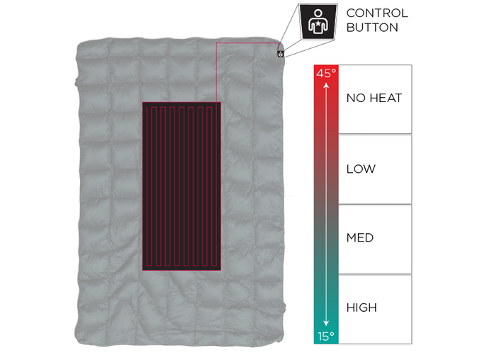 The Puffe- is comfortable in 45° conditions with the heating element off.