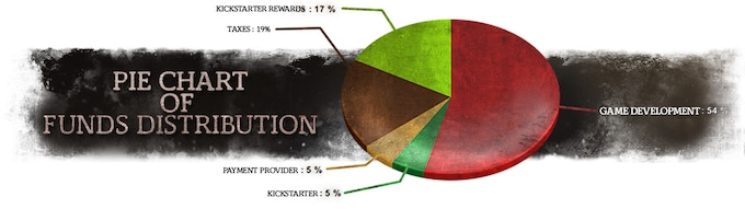 Pie Chart of Funds Distribution