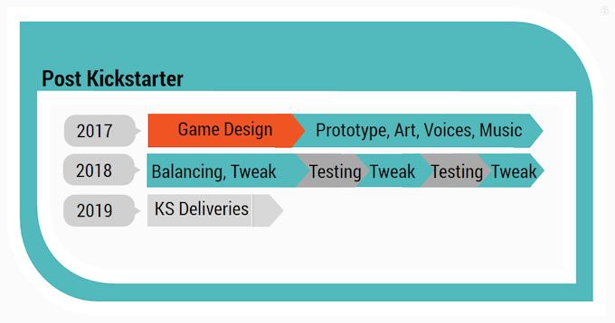 Post Kickstarter Timeline