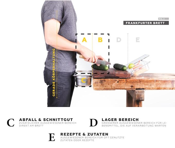 Dieses Bild zeigt die selbe Person mit genau der selben Entfernung zwischen Messer & Körper, aber diesmal mit einem Frankfurter Brett. Es fühlt sich genau so wie jedes andere Schneidebrett auch, hat nur ein paar sehr überzeugende Zusatzfunktionen.