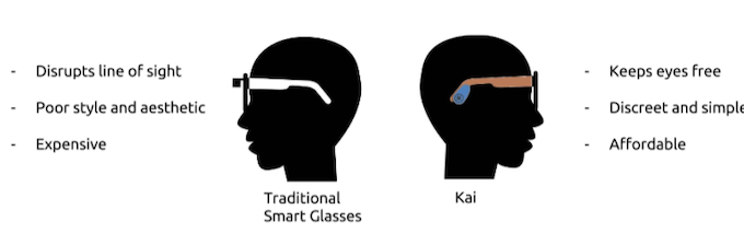 Google Glass and Vuzix SmartGlasses are an example of traditional smart glasses. They feature augment reality (AR) displays that go in front of the users eye. Kai does not use AR to make sure users have the smart glass experience without obstruction.