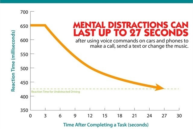 Amount of Time in Lost Productivity Due to Distractions