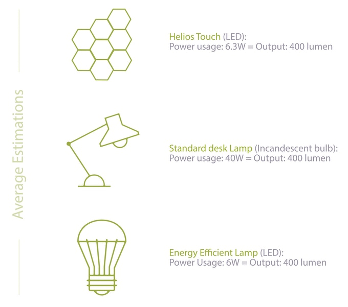 Helios Touch Modular Lighting System by Dyena — Kickstarter on neon lamp wiring diagram, touch dimmer for lamp, halogen lamp wiring diagram, lamp shade wiring diagram, table lamp wiring diagram, desk touch light control 3-way switch diagram, touch lamp dimmer circuit, uv lamp wiring diagram, touch lamp circuit diagram, touch on off touch circuit multiple leds, desk lamp wiring diagram, hurricane lamp wiring diagram, touch lamp repair diagram, lamp post wiring diagram, touch lamp sensor, 3-way lamp wiring diagram, touch lamp control diagram, floor lamp wiring diagram,