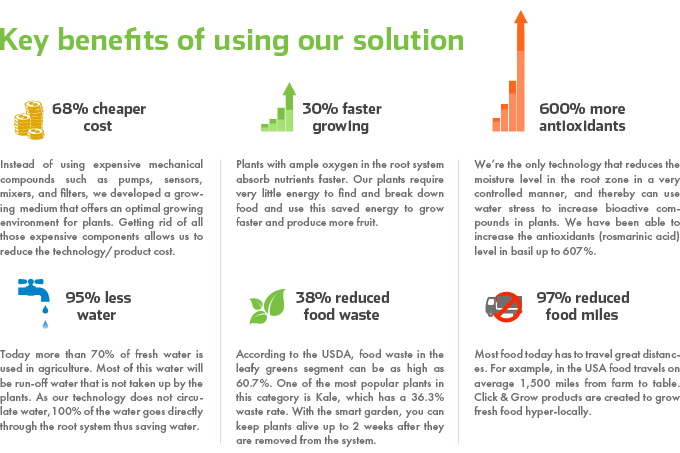 Get better results sustainably