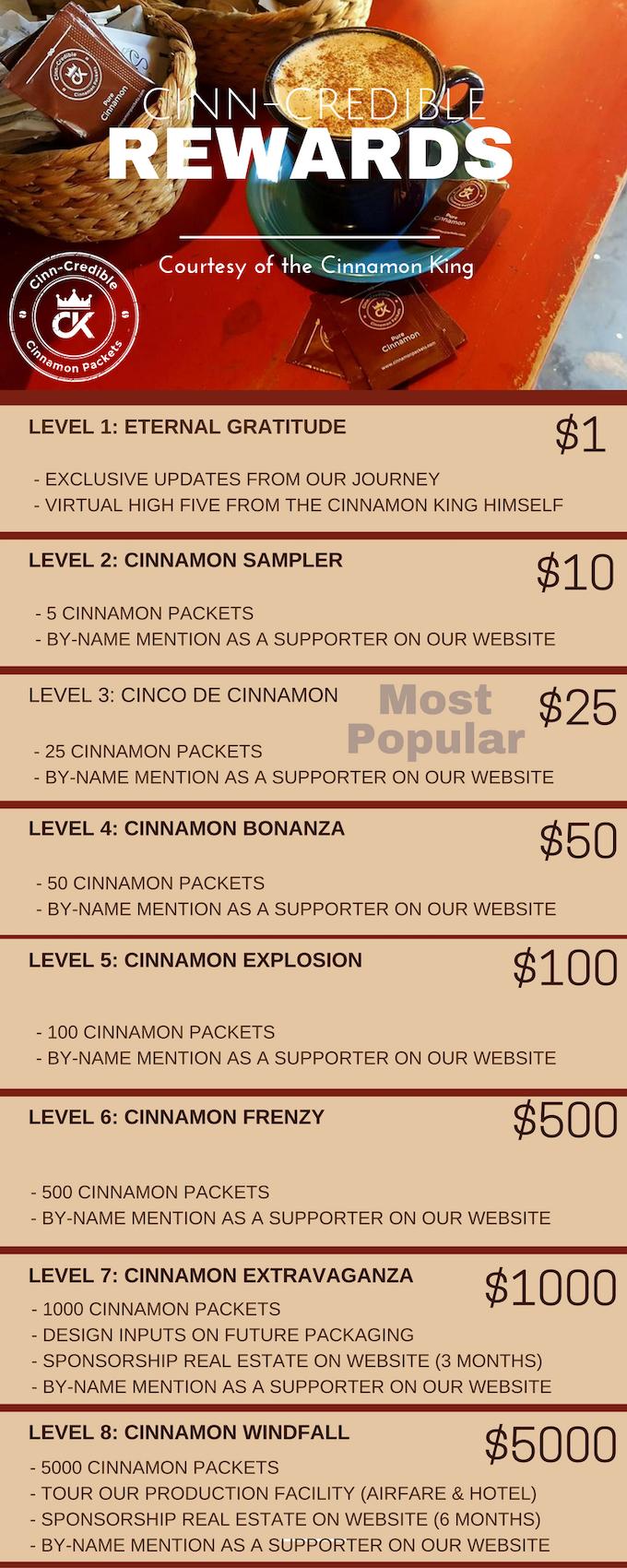 Reward Levels
