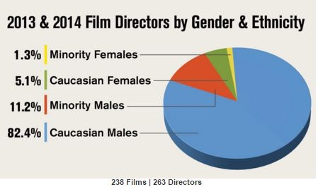 DGA study. Check out the tiny little green and yellow pieces of the pie.
