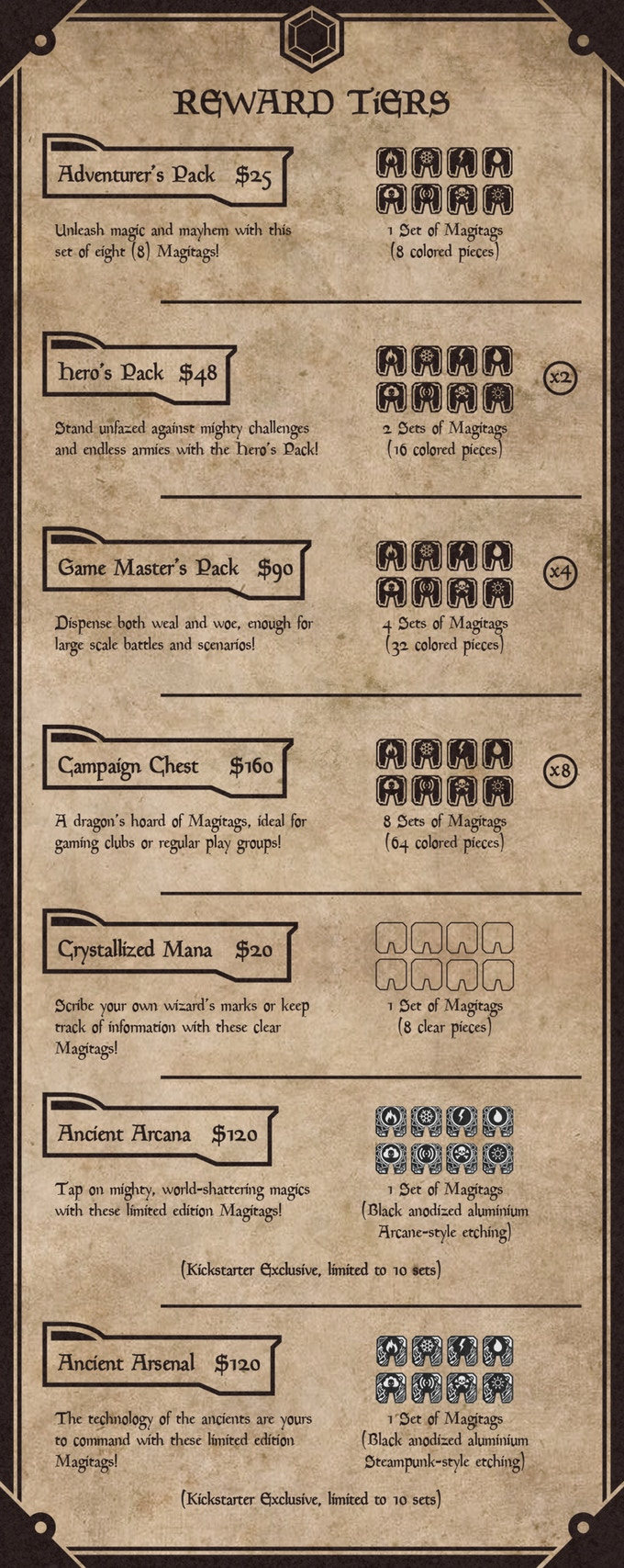 Our reward tiers are reasonably priced, and will include all Stretch Goals.