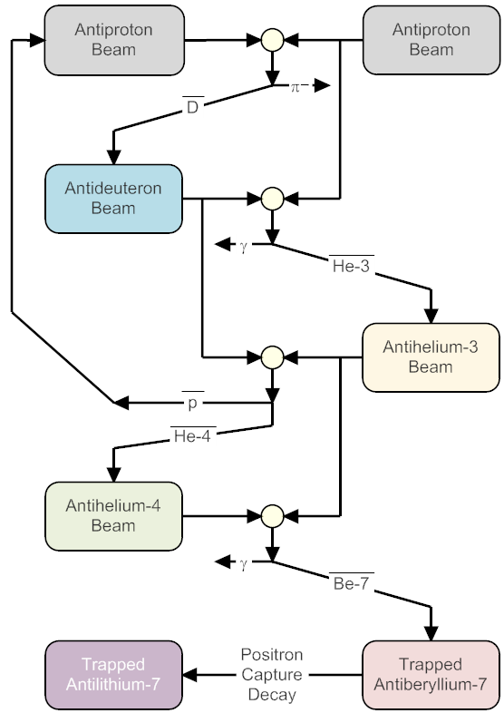 A proposed plan for the nucleosynthesis of antilithium.
