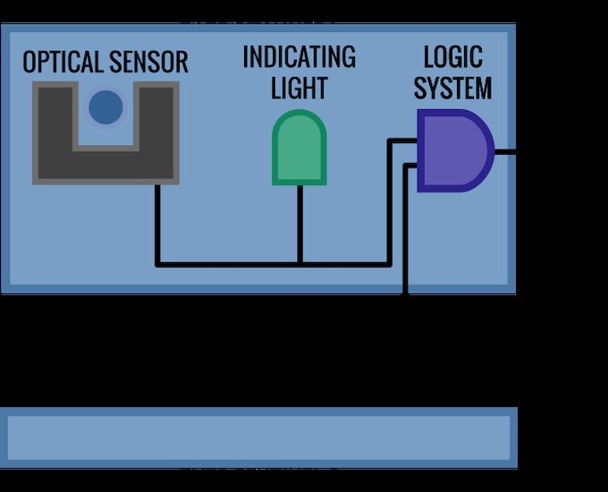 SENTINEL's Schematic