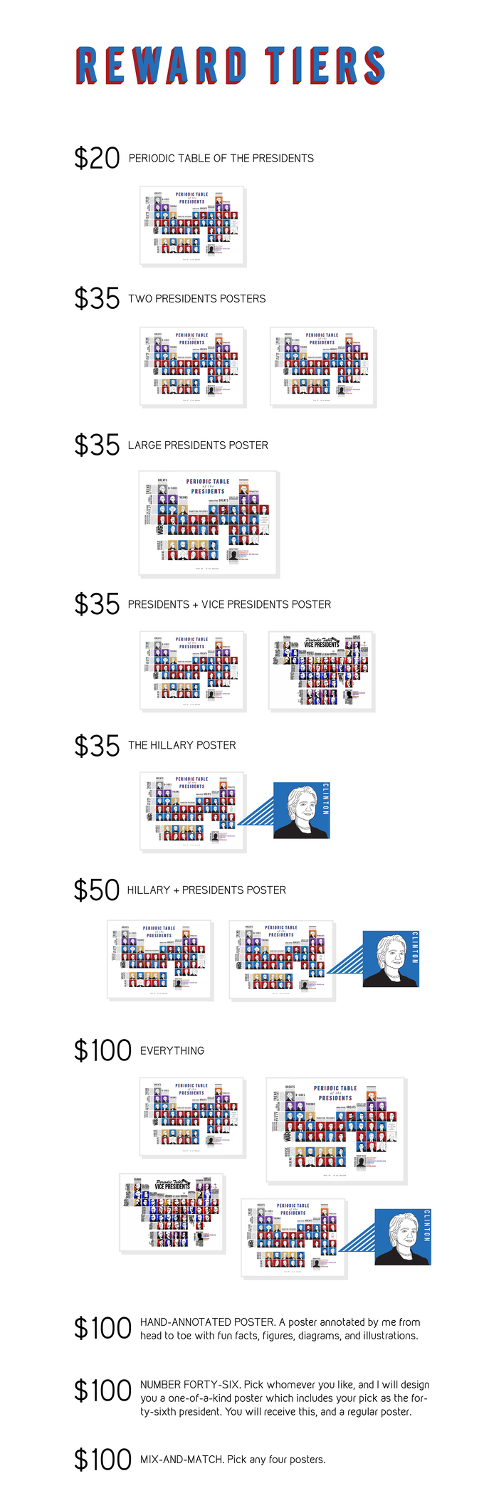 The periodic table of the presidents poster by griffin gonzales you can pledge in two ways i have created some tiers to select from or if youd like to mix and match you may add onto your pledge by using the chart gamestrikefo Image collections