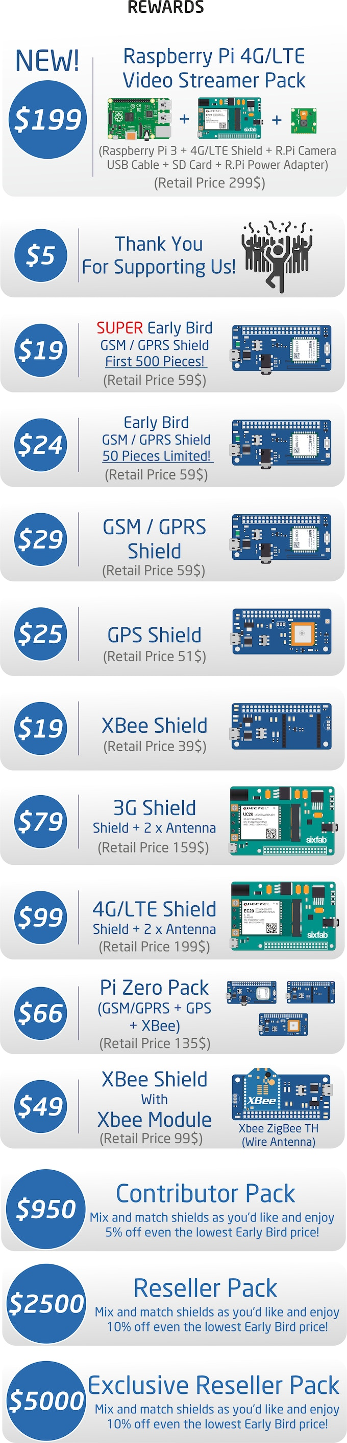 Raspberry Pi IoT Shield Family | Lets Connect! by Sixfab Inc