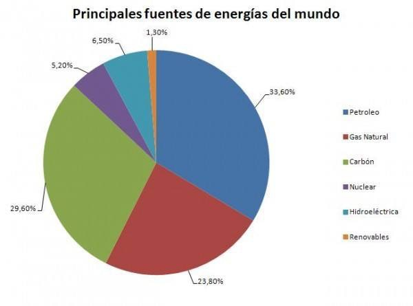 Producción de Energía Eléctrica por Tipo de Fuente