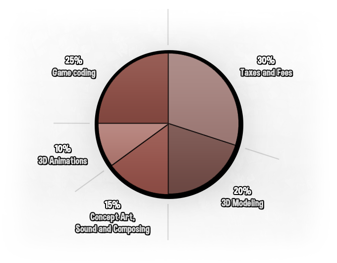 Pie chart showing our investments by departments