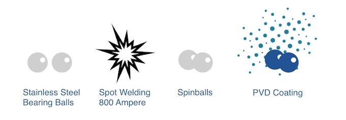 Spinballs Manufacturing Process