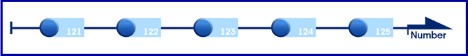 1-D (Linear) Numbering System (Existing)