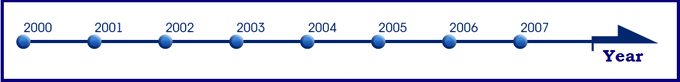 The main line (coordinate) - the calendar Year