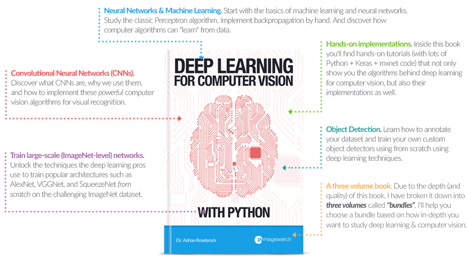 Deep learning for computer vision with python ebook by adrian struggling to get started with neural networks deep learning for computer vision my new fandeluxe Images