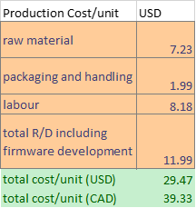 Cost Breakdown excluding campaign related fees