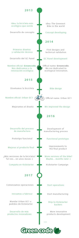 Greencode timeline
