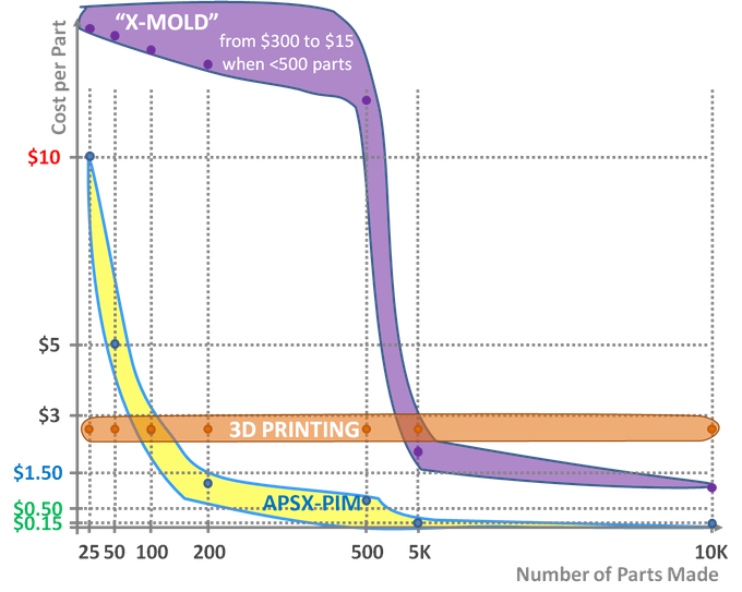 APSX-PIM vs. 3D Printer and 3rd Party Molder Costs