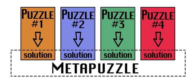 A Metapuzzle uses everything you've learned in one final puzzle.