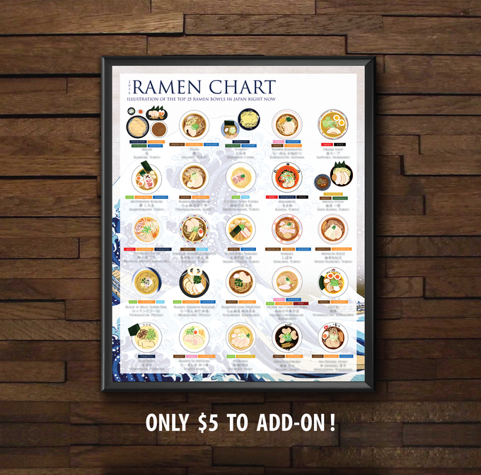 "Add $5 to your current pledge to get ""The Ramen Chart"" today!"