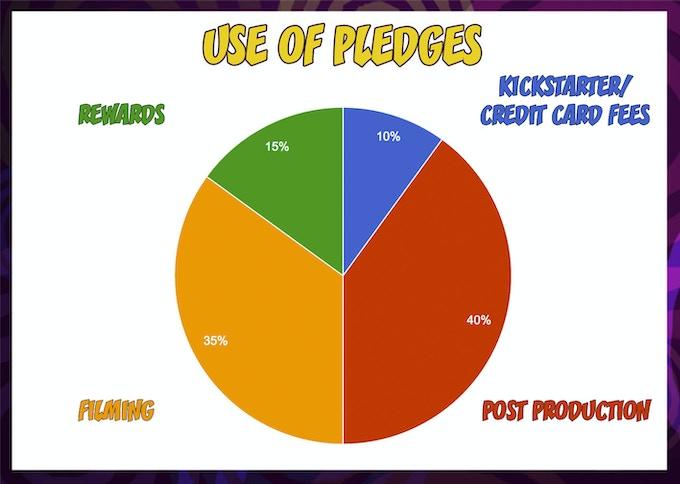 Use of Pledges