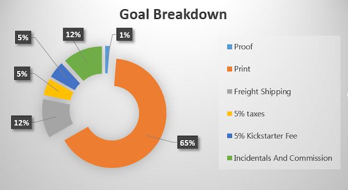 Goal Breakdown