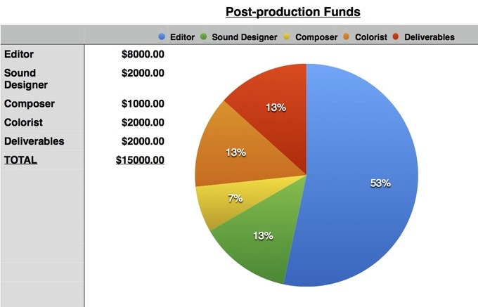 Post-production funds